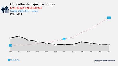 Lajes das Flores - Densidade populacional (65 e + anos) 1900-2011