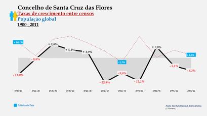 Santa Cruz das Flores – Taxa de crescimento populacional entre censos (global) 1900-2011