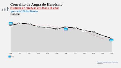 Angra do Heroísmo – Distribuição da população por grupos etários (0-14 anos) 1900-2011
