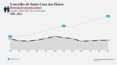 Santa Cruz das Flores - Densidade populacional (25-64 anos) 1900-2011