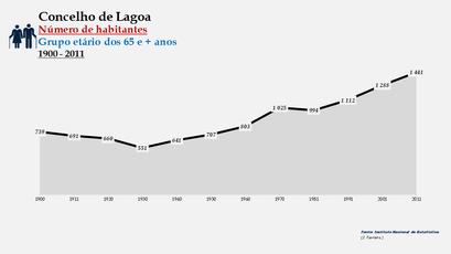 Lagoa - Número de habitantes (65 e + anos) 1900-2011