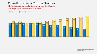 Santa Cruz da Graciosa  - Distribuição da população por grupos etários (< e > 25 anos) 1900-2011
