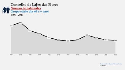 Lajes das Flores - Número de habitantes (65 e + anos) 1900-2011