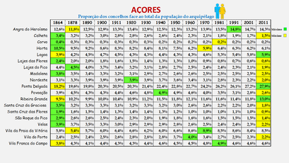 Arquipélago dos Açores - Proporção de cada concelho face ao total da população (global) do arquipélago (1864/2011)