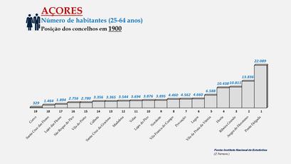 Arquipélago dos Açores - População dos concelhos (25-64 anos) - Posição em 1900
