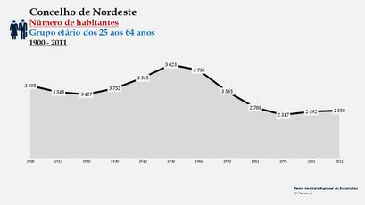 Nordeste - Número de habitantes (25-64 anos) 1900-2011