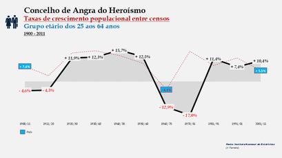 Angra do Heroísmo – Taxa de crescimento populacional entre censos (25-64 anos) 1900-2011