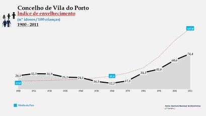 Vila do Porto - Índice de envelhecimento 1900-2011