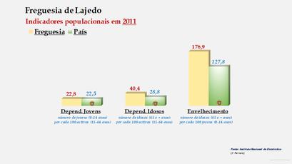 Lajedo - Índice de dependência de jovens, de idosos e de envelhecimento (2011)