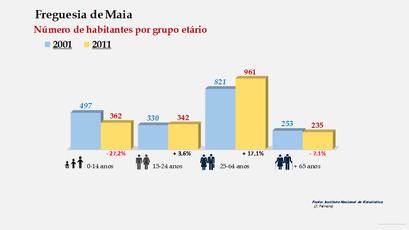 Maia - Número de habitantes por grupo etário (2001-2011)