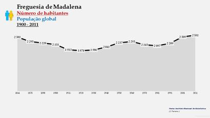 Madalena - Número de habitantes