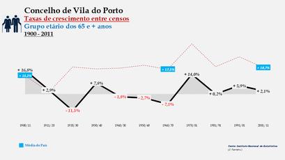 Vila do Porto – Taxa de crescimento populacional entre censos (65 e + anos) 1900-2011