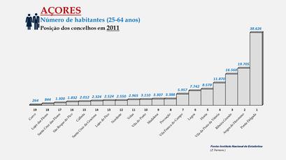 Arquipélago dos Açores - População dos concelhos (25-64 anos) - Posição em 2011