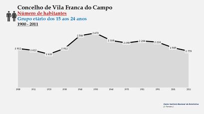 Vila Franca do Campo - Número de habitantes (15-24 anos) 1900-2011