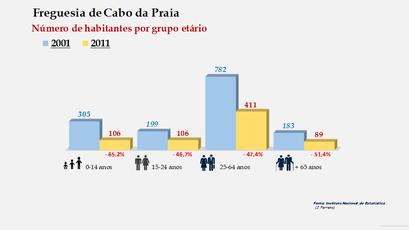 Cabo da Praia - Número de habitantes por grupo etário (2001-2011)