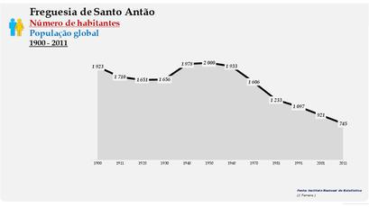 Santo Antão - Número de habitantes