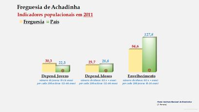 Achadinha - Índice de dependência de jovens, de idosos e de envelhecimento (2011)