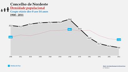 Nordeste - Densidade populacional (0-14 anos) 1900-2011