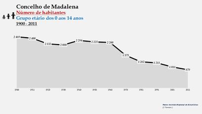 Madalena - Número de habitantes (0-14 anos) 1900-2011