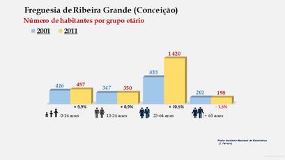 Ribeira Grande (Conceição) - Número de habitantes por grupo etário (2001-2011)