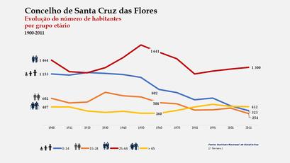 Santa Cruz das Flores - Distribuição da população por grupos etários (comparada) 1900-2011