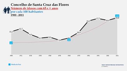 Santa Cruz das Flores - Evolução da percentagem do grupo etário dos 65 e + anos, entre 1900 e 2011