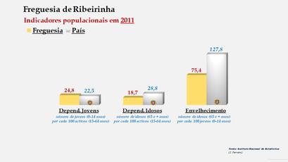 Ribeirinha - Índice de dependência de jovens, de idosos e de envelhecimento (2001 e 2011)
