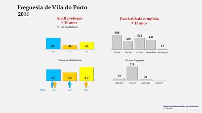 Vila do Porto - Níveis de escolaridade da população com mais de 15 anos por sexo (2011)