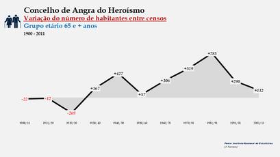 Angra do Heroísmo - Variação do número de habitantes (65 e + anos) 1900-2011