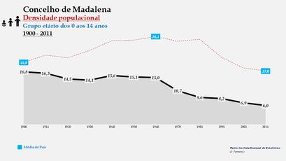 Madalena - Densidade populacional (0-14 anos) 1900-2011