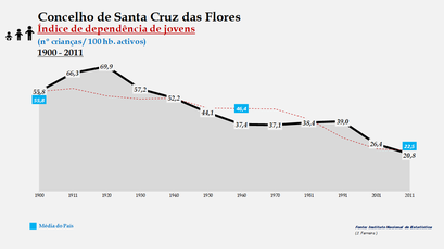 Santa Cruz das Flores - Índice de dependência de jovens 1900-2011