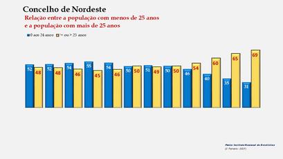 Nordeste - Distribuição da população por grupos etários (< e > 25 anos) 1900-2011