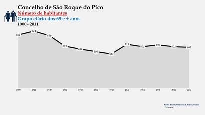 São Roque do Pico - Número de habitantes (65 e + anos) 1900-2011