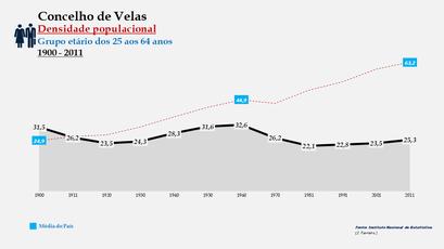 Velas - Densidade populacional (25-64 anos) 1900-2011