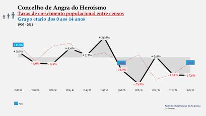 Angra do Heroísmo – Taxa de crescimento populacional entre censos (0-14 anos) 1900-2011