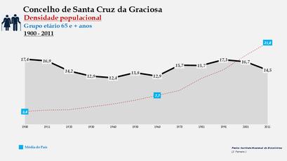 Santa Cruz da Graciosa  - Densidade populacional (65 e + anos) 1900-2011