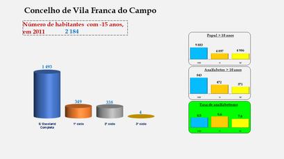 Vila Franca do Campo - Escolaridade da população com menos de 15 anos e Taxas de analfabetismo (2011)