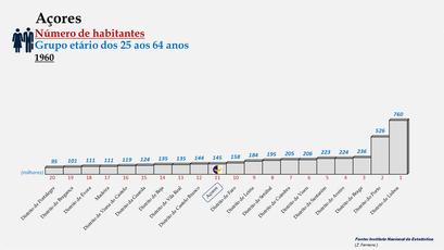 Arquipélago dos Açores - Posição ocupada em 1960 (25-64 anos)