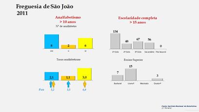 São João - Níveis de escolaridade da população com mais de 15 anos por sexo (2011)