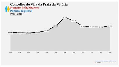 Vila da Praia da Vitória - Número de habitantes (global) 1900-2011
