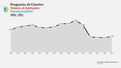 Ginetes - Número de habitantes