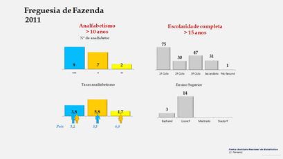 Fazenda - Níveis de escolaridade da população com mais de 15 anos por sexo (2011)
