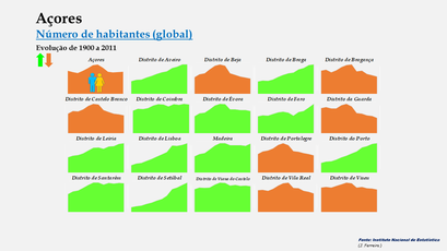 Arquipélago dos Açores - Evolução comparada (global)