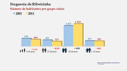 Ribeirinha - Número de habitantes por grupo etário (2001-2011)