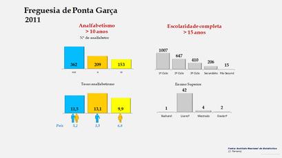 Ponta Garça - Níveis de escolaridade da população com mais de 15 anos por sexo (2011)