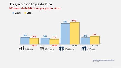 Lajes do Pico - Número de habitantes por grupo etário (2001-2011)