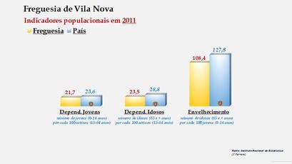 Vila Nova - Índice de dependência de jovens, de idosos e de envelhecimento (2011)