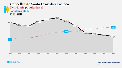 Santa Cruz da Graciosa  - Densidade populacional (global) 1864-2011