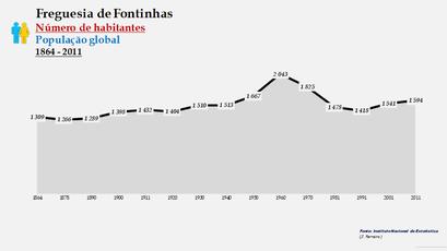 Fontinhas - Número de habitantes
