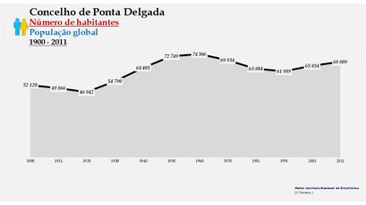 Ponta Delgada - Número de habitantes (global) 1900-2011